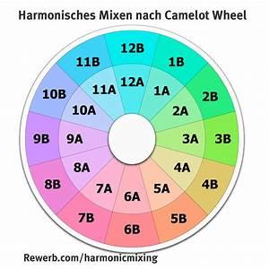 2 How To Harmonic Mixing