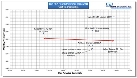 Best Health Insurance Plan - best hsa health insurance plans in california hsa