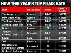 PG-13 Movies Earned The Most Money At theatres This Year ...