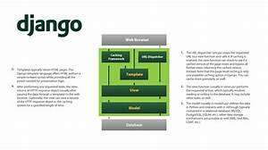 python mind42 With django site templates