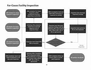 For Cause Facility Inspections Performance Validation