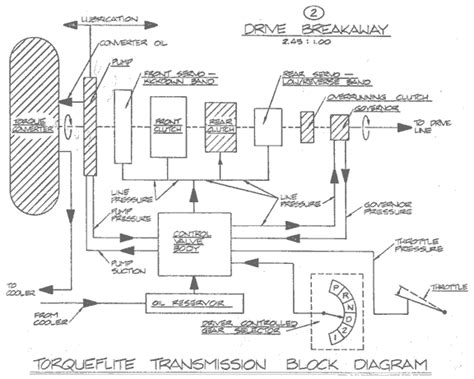 Plymouth Transmission Diagram by Tom S Guide To The Chrysler Torqueflite Automatic
