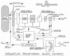 2 Speed Powerglide Transmission Diagram