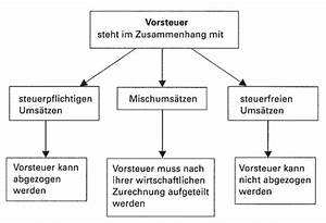 Vorsteuer Berechnen : was ist vorsteuer beispiel zwischen 2 unternehmen ~ Themetempest.com Abrechnung