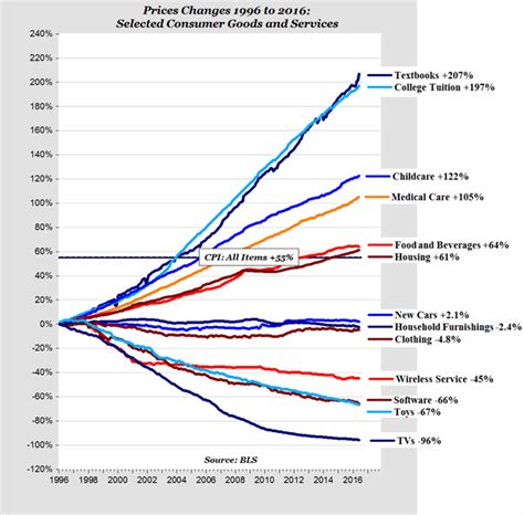 Why does college cost so much? – Third Wave Finance
