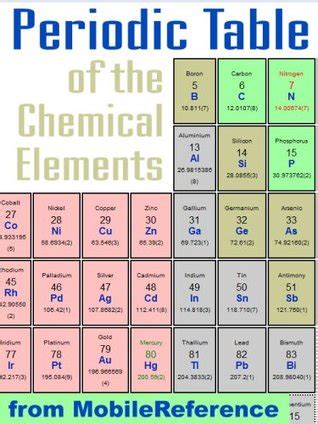 periodic table   chemical elements mendeleevs
