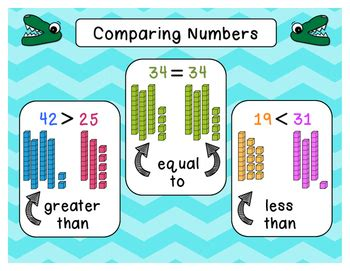 comparing numbers anchor charts  digit  digit  digit