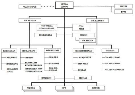 contoh notulen rapat penyusunan struktur organisasi