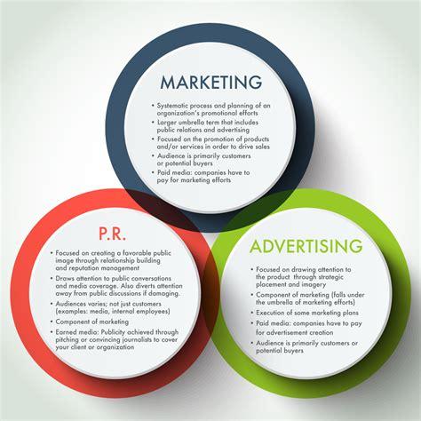 Marketing Advertising by Relations Versus Marketing Versus Advertising