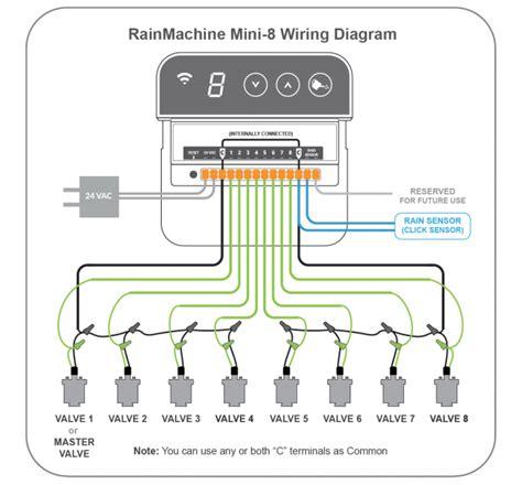 Irrigation Wiring Diagram by File Rainmachine Mini 8 Wiring Diagram Png Rainmachine