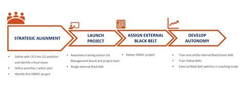 strategic guidance project coaching lean  sigma belgium