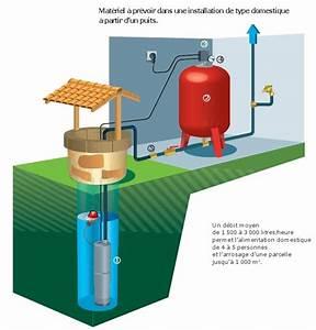 Pompe Immergée Puit : pompe de puits mxs 503 t calpeda pompe immerg e 5 ~ Melissatoandfro.com Idées de Décoration