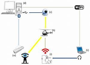 Technology On My Mind  Helicopter Auto Pilot