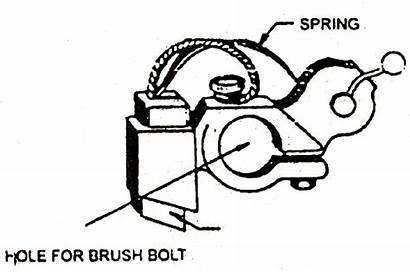 Brush Holder Brushes Topics Electrical Brackets Commutator