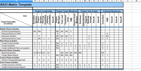 raci chart excel 5 raci matrix template excel project management
