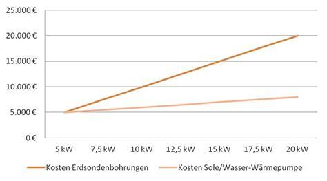 sole wasser wärmepumpe kosten erdw 228 rmepumpe kosten preise in der 220 bersicht