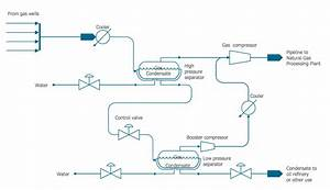 Flow Diagram  U2014 Natural Gas Condensate