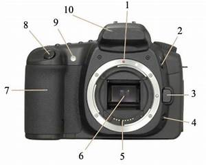 Know Your Dslr Camera  What Do All The Controls Mean