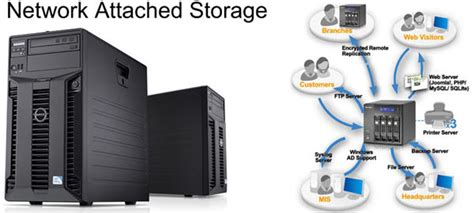 Top 5 Best Reasons Network Attached Storage Devices Are. How Much Term Life Insurance Do I Need. Cheap Business Cards Overnight. Community College In San Antonio Tx. Leadership In Healthcare Organizations. Everglades University Review Kinds Of Pest. Transmission Repair Grand Rapids Mi. National University Law School. Server Virus Protection Free