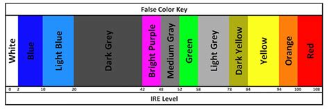How to Use False Color to Nail Skin Tone Exposure