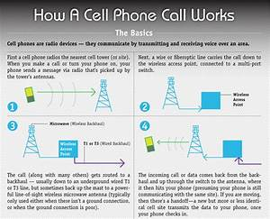 How Cell Phones Work Diagram