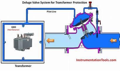 Deluge System Transformer Protection Valve Animation Instrumentation