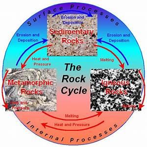 llotphavimo: metamorphic rock diagram