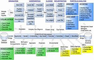 55 Best Of Home Loan Process Flow Chart