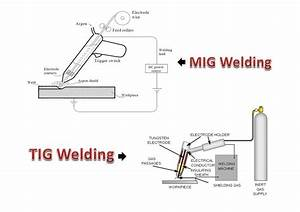 What Is Mig Welding Used For  Learn All You Need To Know