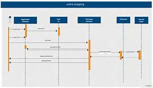 36 Best Uml Sequence Diagrams Images On Pinterest