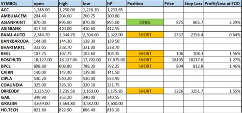 profitable intraday trading system excel sheet