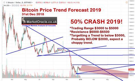 bitcoin price analysis  trend forecast