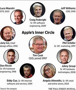 Apple Names Jeff Williams First COO Since Tim Cook - WSJ