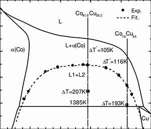 Phase Diagram Of Co U2013cu Binary Alloys