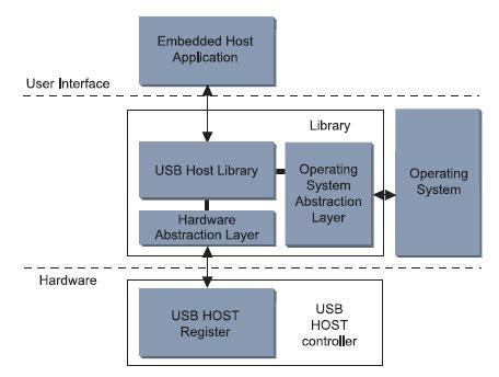 Microcontrollori Con Usb Host  Elettronica Open Source