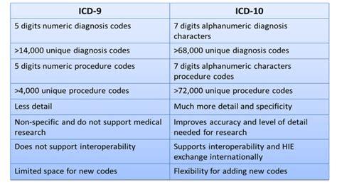 icd  resources links st joseph health