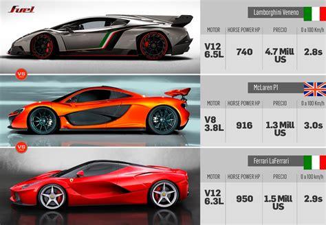 Lamborghini Veneno Vs Bugatti Veyron Super Sport