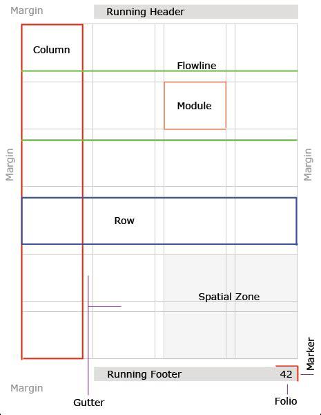 anatomy of a modular typographic grid vanseo design