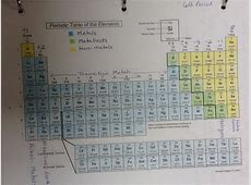 16 PERIODIC TABLE COLORED AND LABELED, PERIODIC LABELED
