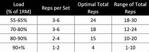 Summary Managing The Training Of Weightlifters By N P