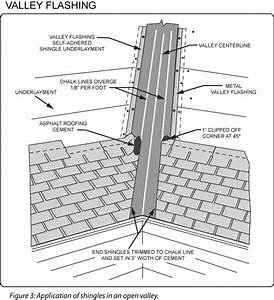 Roofing Valley Flashing  U0026 How To Install A Metal Roof