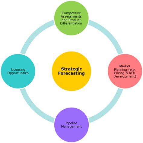 Strategic Forecasting