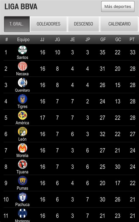 Liga Mx is one hell of a drug. Who would of guessed that ...