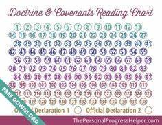 Printable Doctrine Covenants Scripture Reading Chart D