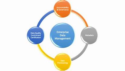 Data Management Enterprise Framework Pillars Four Modern