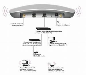 Netgear Wndap360 Prosafe Dual Band Wireless