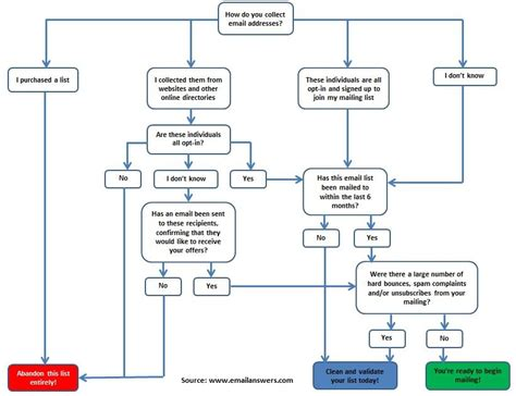 caign email to template mailchimp marketing caign flowchart flowchart in word
