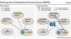 Enhanced data to analyse international banking