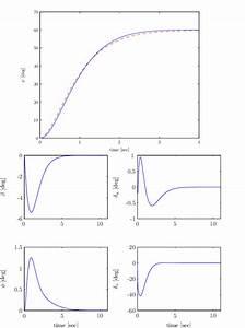 Block Diagram Of The Incremental Nonlinear Dynamics