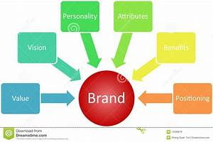 Brand Value Business Diagram Royalty Free Stock Images